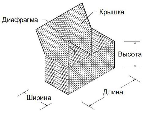Коробчатый габион