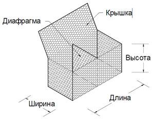 Схема коробчатого габиона